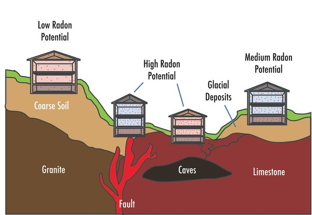 This is how Radon enters your home and how soils affect whether you have Radon or not