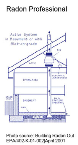 This is a cross view of how a Radon mitigation system is installed