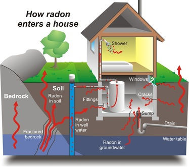 How Radon enters a house through soil and water and air